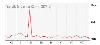 Wykres zmian popularności telefonu Yarvik Ingenia X1