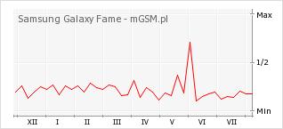 Wykres zmian popularności telefonu Samsung Galaxy Fame