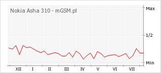 Wykres zmian popularności telefonu Nokia Asha 310