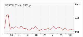 Wykres zmian popularności telefonu VERTU Ti
