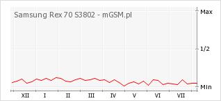 Wykres zmian popularności telefonu Samsung Rex 70 S3802