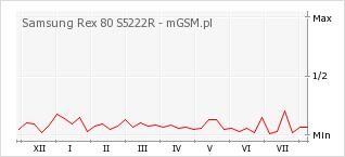 Wykres zmian popularności telefonu Samsung Rex 80 S5222R
