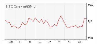 Wykres zmian popularności telefonu HTC One