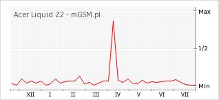 Wykres zmian popularności telefonu Acer Liquid Z2
