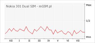 Wykres zmian popularności telefonu Nokia 301 Dual SIM