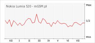 Wykres zmian popularności telefonu Nokia Lumia 520