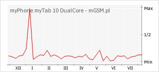Wykres zmian popularności telefonu myPhone myTab 10 DualCore
