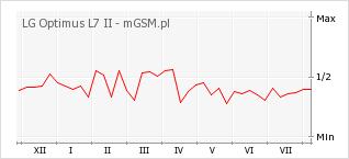 Wykres zmian popularności telefonu LG Optimus L7 II