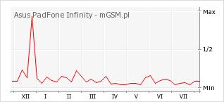 Wykres zmian popularności telefonu Asus PadFone Infinity