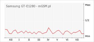 Wykres zmian popularności telefonu Samsung GT-E1280