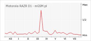 Wykres zmian popularności telefonu Motorola RAZR D1