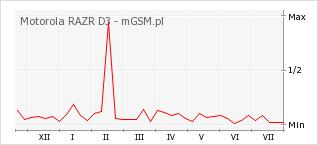 Wykres zmian popularności telefonu Motorola RAZR D3