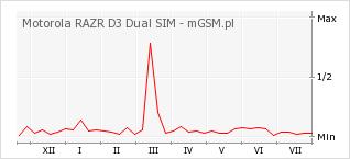 Wykres zmian popularności telefonu Motorola RAZR D3 Dual SIM