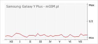 Wykres zmian popularności telefonu Samsung Galaxy Y Plus