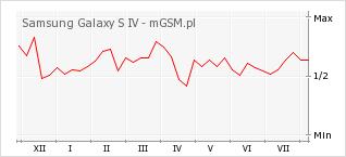 Wykres zmian popularności telefonu Samsung Galaxy S IV