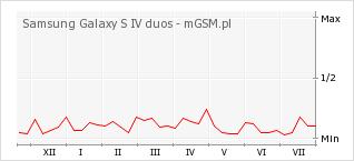 Wykres zmian popularności telefonu Samsung Galaxy S IV duos
