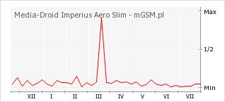 Wykres zmian popularności telefonu Media-Droid Imperius Aero Slim