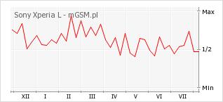 Wykres zmian popularności telefonu Sony Xperia L