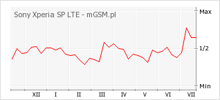 Wykres zmian popularności telefonu Sony Xperia SP LTE