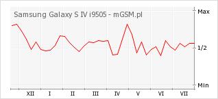 Wykres zmian popularności telefonu Samsung Galaxy S IV i9505