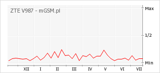 Wykres zmian popularności telefonu ZTE V987