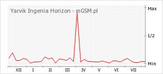 Wykres zmian popularności telefonu Yarvik Ingenia Horizon