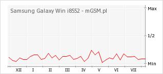 Wykres zmian popularności telefonu Samsung Galaxy Win i8552