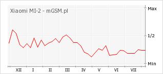Wykres zmian popularności telefonu Xiaomi MI-2
