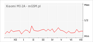 Wykres zmian popularności telefonu Xiaomi MI-2A