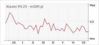 Wykres zmian popularności telefonu Xiaomi MI-2S