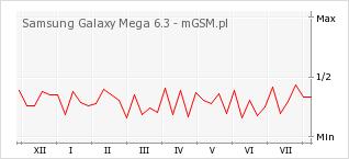 Wykres zmian popularności telefonu Samsung Galaxy Mega 6.3