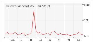 Wykres zmian popularności telefonu Huawei Ascend W2