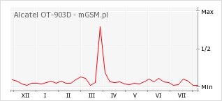 Wykres zmian popularności telefonu Alcatel OT-903D