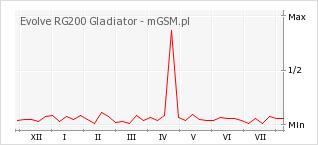 Wykres zmian popularności telefonu Evolve RG200 Gladiator