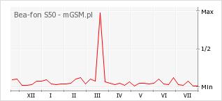 Wykres zmian popularności telefonu Bea-fon S50