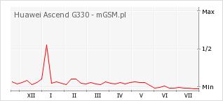 Wykres zmian popularności telefonu Huawei Ascend G330