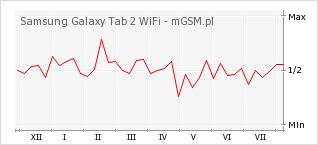 Wykres zmian popularności telefonu Samsung Galaxy Tab 2 WiFi