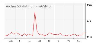 Wykres zmian popularności telefonu Archos 50 Platinum