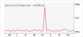 Wykres zmian popularności telefonu Archos 53 Platinum