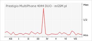 Wykres zmian popularności telefonu Prestigio MultiPhone 4044 DUO