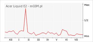 Wykres zmian popularności telefonu Acer Liquid E2