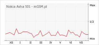 Wykres zmian popularności telefonu Nokia Asha 501