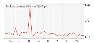 Wykres zmian popularności telefonu Nokia Lumia 928