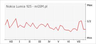 Wykres zmian popularności telefonu Nokia Lumia 925
