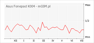 Wykres zmian popularności telefonu Asus Fonepad K004