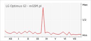 Wykres zmian popularności telefonu LG Optimus GJ