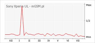 Wykres zmian popularności telefonu Sony Xperia UL