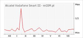 Wykres zmian popularności telefonu Alcatel Vodafone Smart III