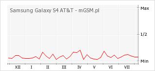 Wykres zmian popularności telefonu Samsung Galaxy S4 AT&T