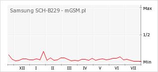 Wykres zmian popularności telefonu Samsung SCH-B229